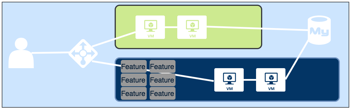 A standard all-in blue green deployment